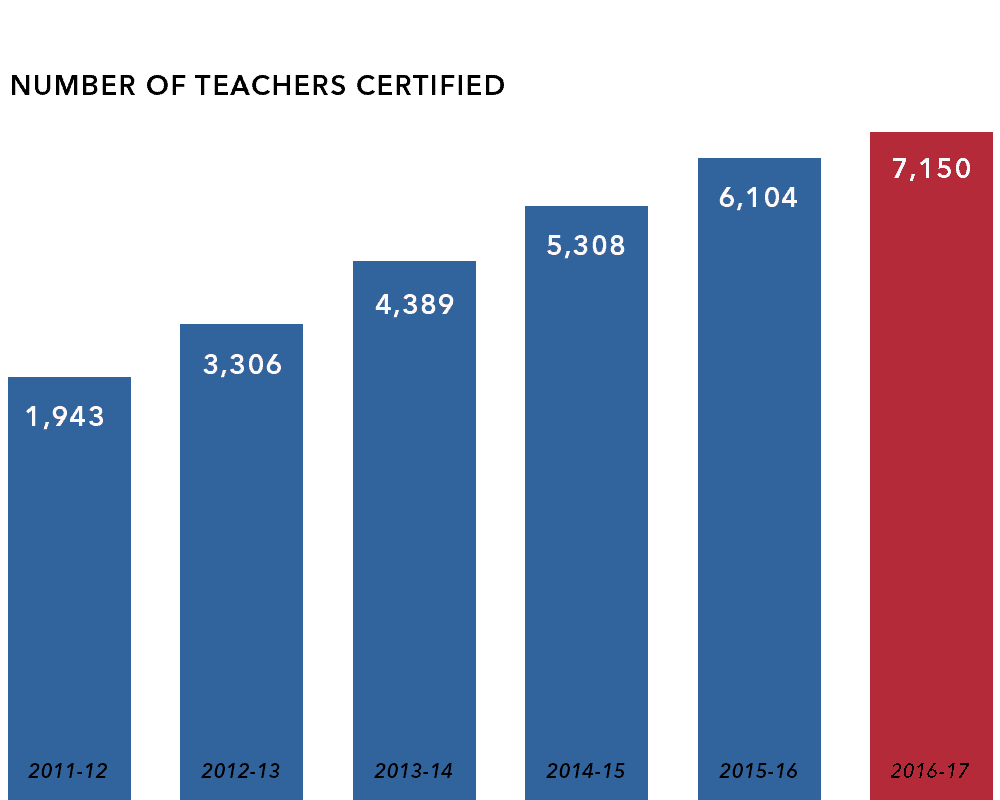teachers certified chart