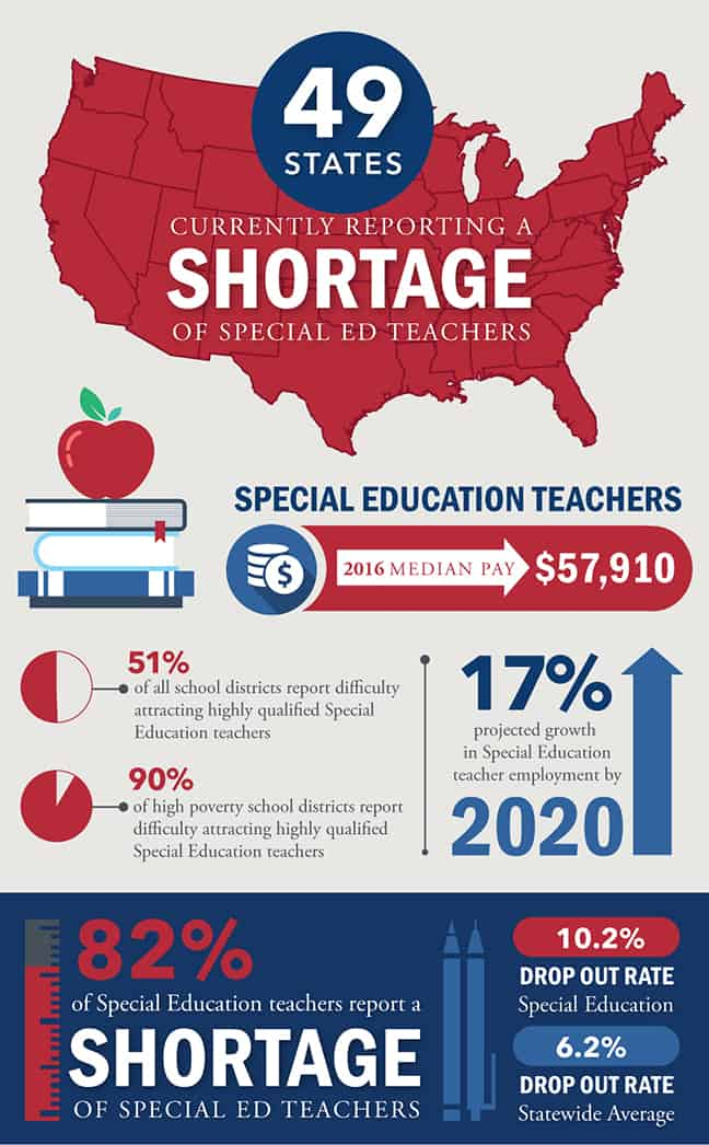 What Texas Did To Its Special Education >> How To Become A Special Education Teacher Teachers Of Tomorrow