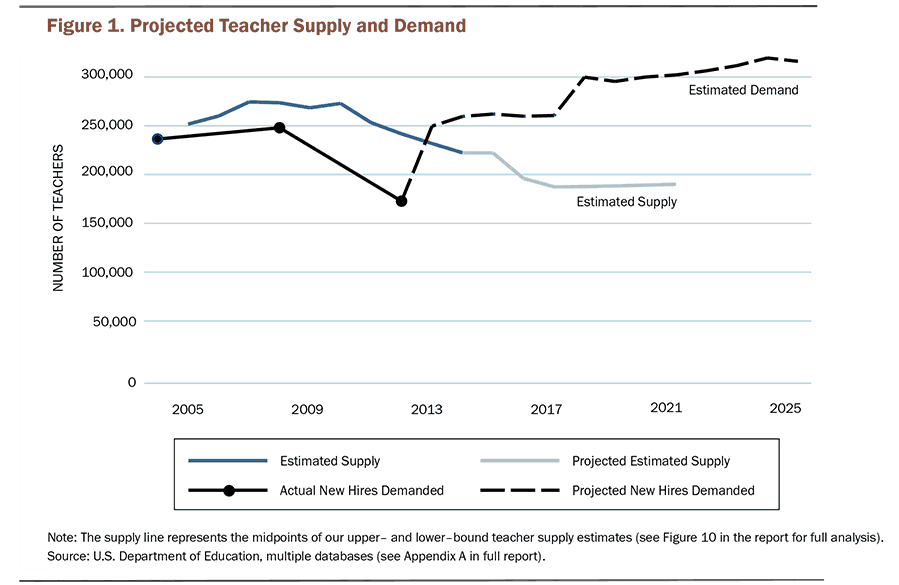 Projected Teacher Supply and Demand