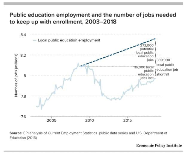 Teacher employment