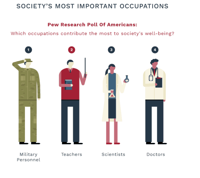 Society's Most Important Occupations