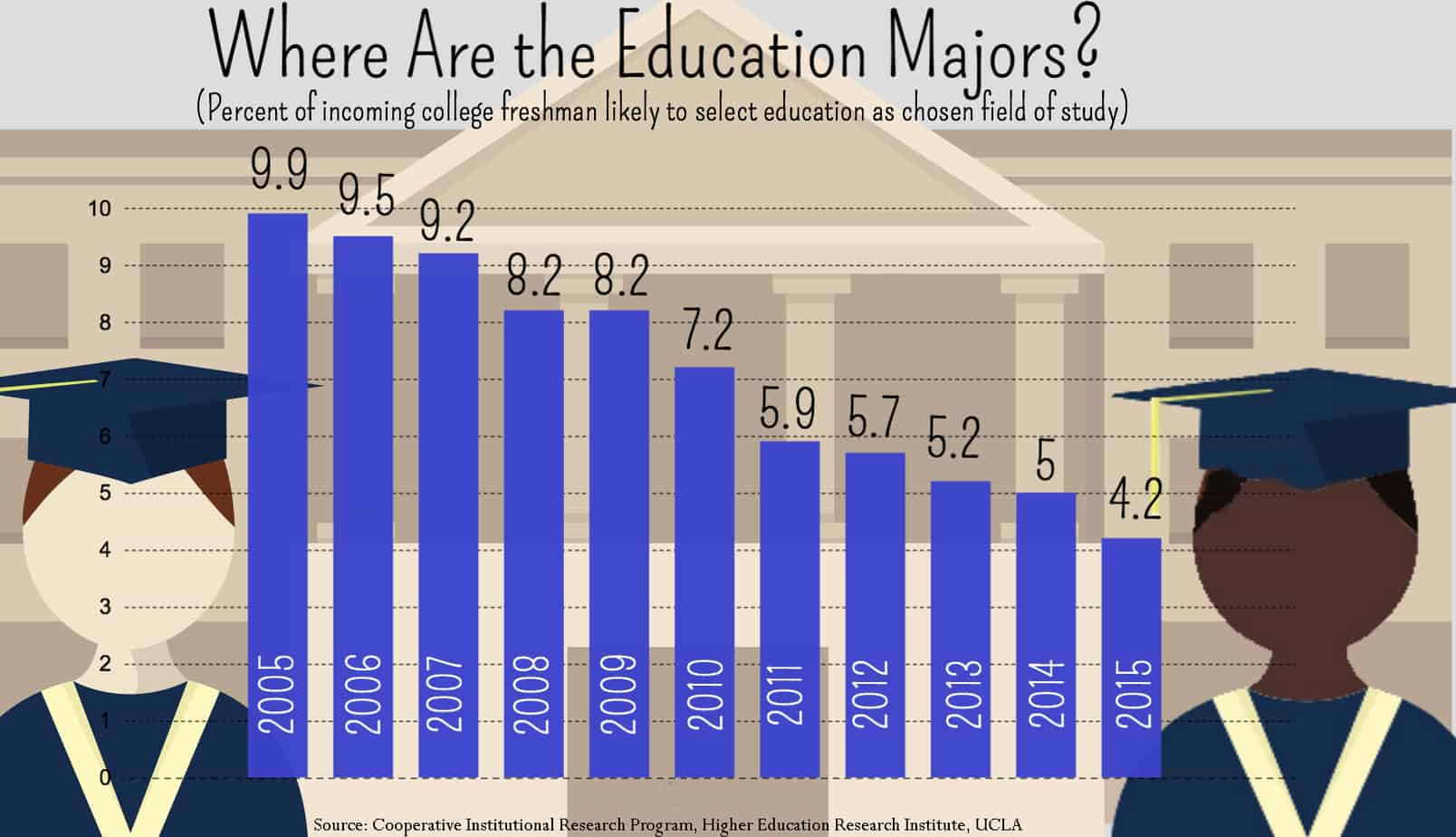 Education Majors Data
