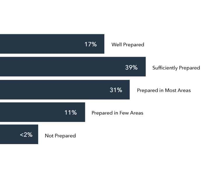 Experts feel that 39% of our candidates are sufficiently prepared!