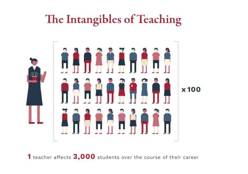 The Intangibles of Teaching